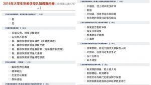 青島某大學下發的大學生宗教信仰認知調查問卷